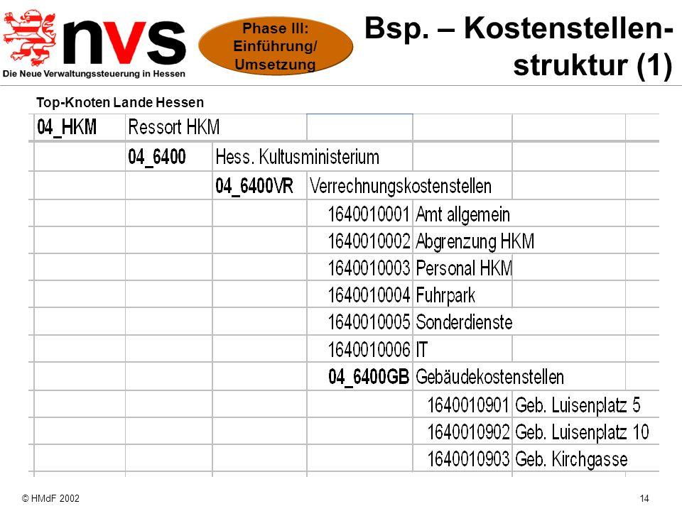 © HMdF 200214 Bsp. – Kostenstellen- struktur (1) Top-Knoten Lande Hessen Phase III: Einführung/ Umsetzung
