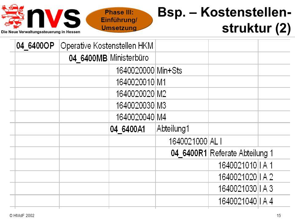 © HMdF 200215 Bsp. – Kostenstellen- struktur (2) Phase III: Einführung/ Umsetzung