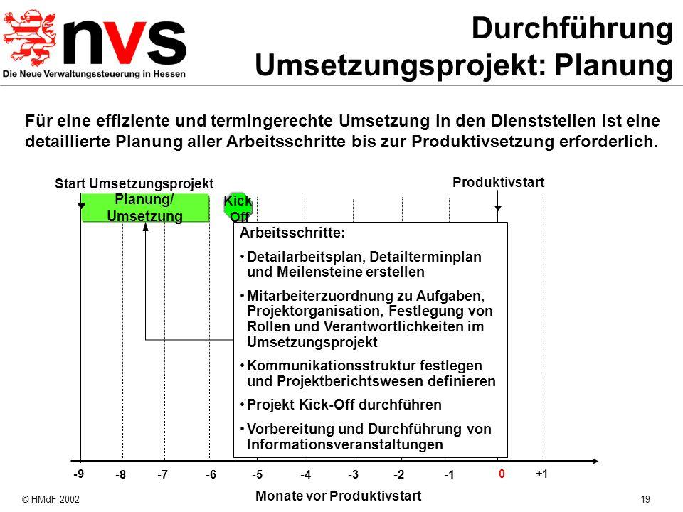 © HMdF 200219 Für eine effiziente und termingerechte Umsetzung in den Dienststellen ist eine detaillierte Planung aller Arbeitsschritte bis zur Produk