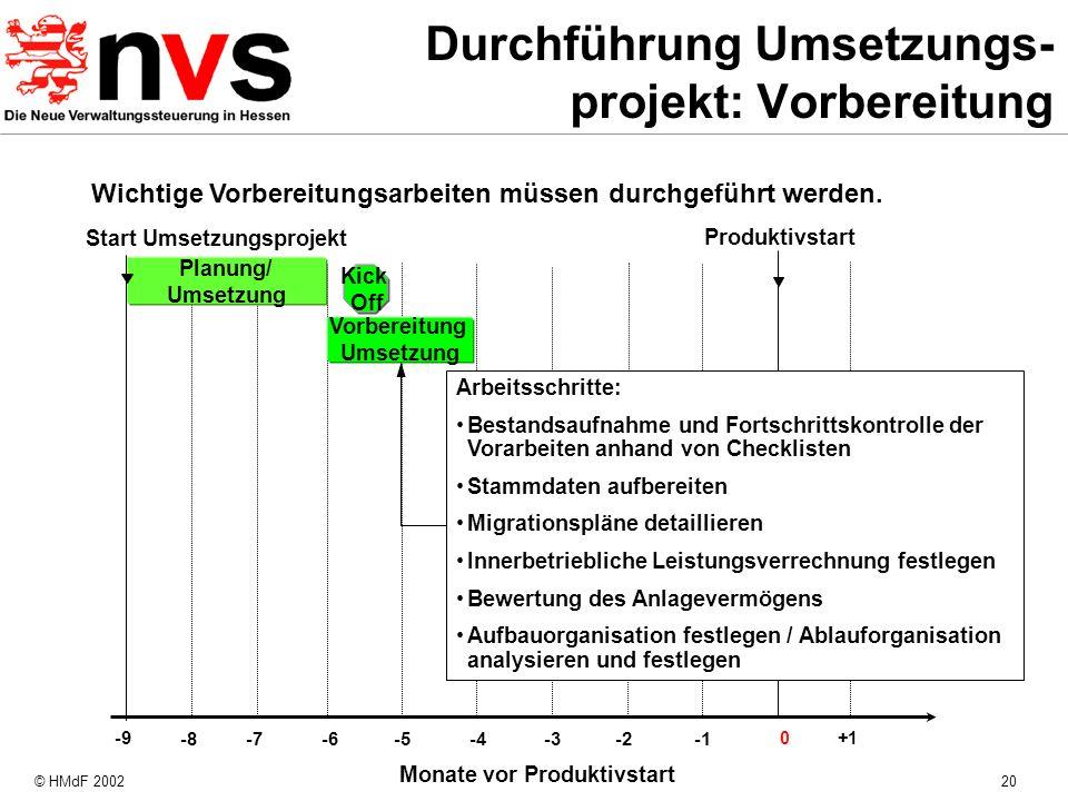 © HMdF 200220 Monate vor Produktivstart -8 -4 -7 -6 -5 -3-2 Produktivstart Planung/ Umsetzung 0+1 Start Umsetzungsprojekt -9 Arbeitsschritte: Bestands