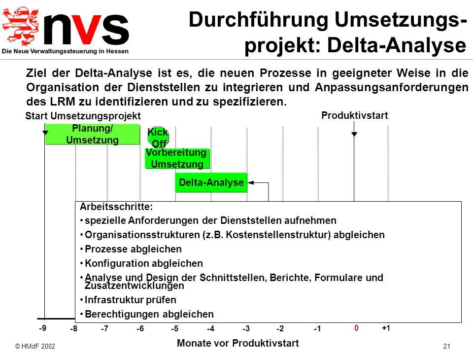 © HMdF 200221 Monate vor Produktivstart -8 -4 -7 -6 -5 -3-2 Produktivstart Planung/ Umsetzung 0+1 Start Umsetzungsprojekt -9 Kick Off Delta-Analyse Ar