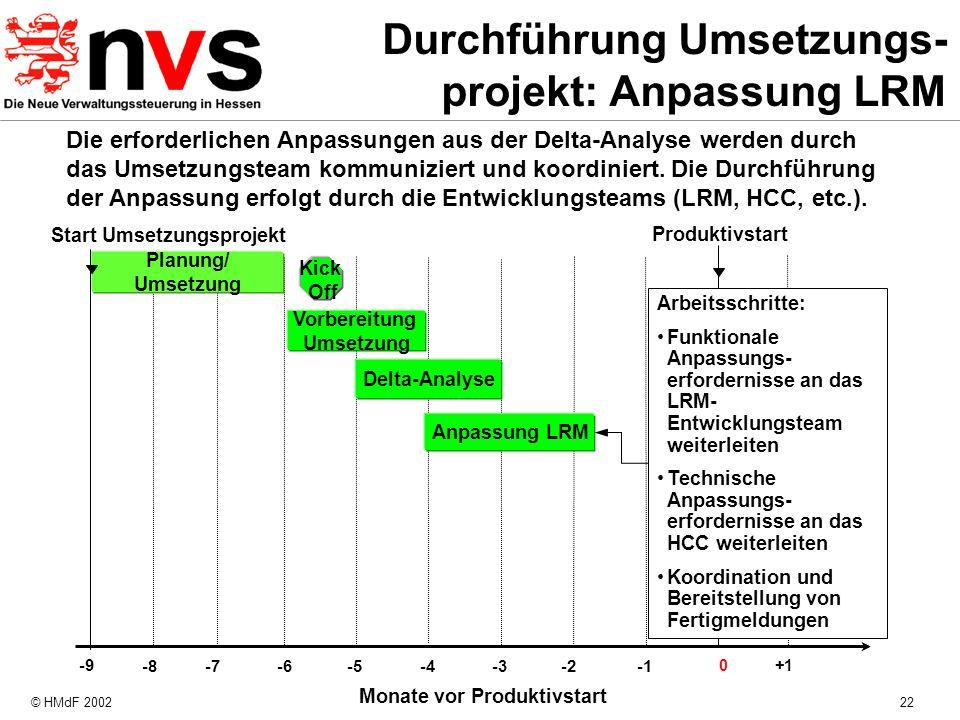 © HMdF 200222 Monate vor Produktivstart -8 -4 -7 -6 -5 -3-2 Produktivstart Planung/ Umsetzung 0+1 Start Umsetzungsprojekt -9 Kick Off Anpassung LRM Ar
