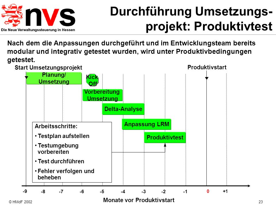 © HMdF 200223 Monate vor Produktivstart -8 -4 -7 -6 -5 -3-2 Produktivstart Planung/ Umsetzung 0+1 Start Umsetzungsprojekt -9 Kick Off Nach dem die Anp