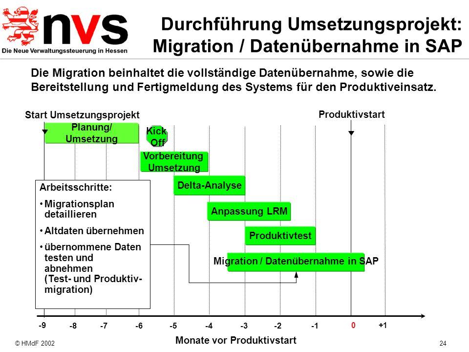 © HMdF 200224 Monate vor Produktivstart -8 -4 -7 -6 -5 -3-2 Produktivstart Planung/ Umsetzung 0+1 Start Umsetzungsprojekt -9 Kick Off Produktivtest Mi