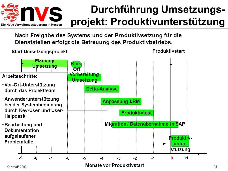 © HMdF 200225 Monate vor Produktivstart -8 -4 -7 -6 -5 -3-2 Produktivstart Planung/ Umsetzung 0+1 Start Umsetzungsprojekt -9 Kick Off Produktivtest Mi