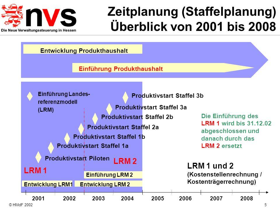 © HMdF 20025 Zeitplanung (Staffelplanung) Überblick von 2001 bis 2008 Entwicklung LRM1 LRM 1 und 2 (Kostenstellenrechnung / Kostenträgerrechnung) 2001