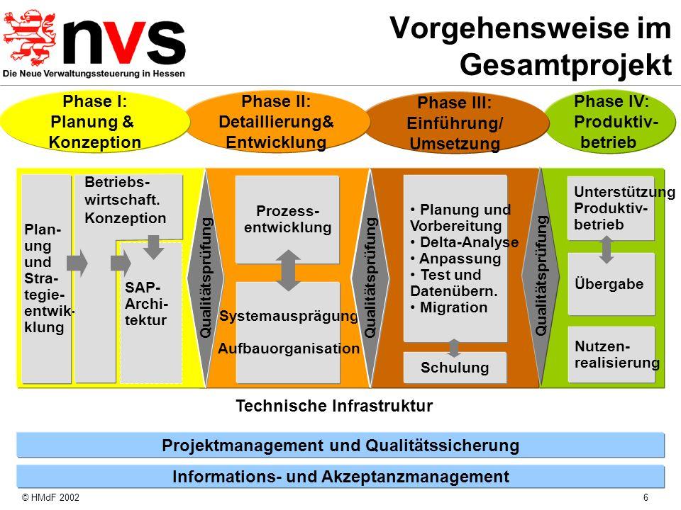 © HMdF 20026 Vorgehensweise im Gesamtprojekt Phase IV: Produktiv- betrieb Technische Infrastruktur Informations- und Akzeptanzmanagement Projektmanage