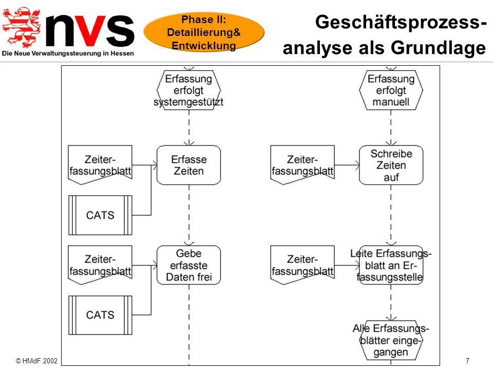 © HMdF 20027 Geschäftsprozess- analyse als Grundlage Phase II: Detaillierung& Entwicklung