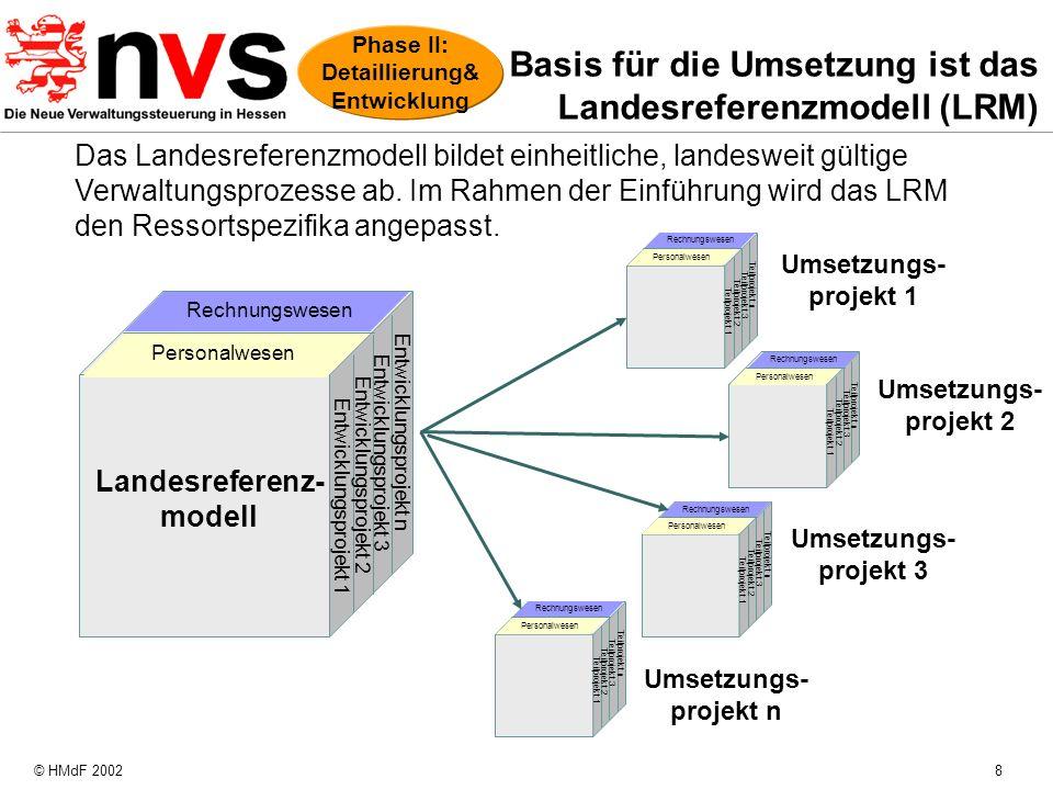 © HMdF 20028 Basis für die Umsetzung ist das Landesreferenzmodell (LRM) Personalwesen Rechnungswesen Teilprojekt 1 Teilprojekt 2 Teilprojekt 3 Teilpro