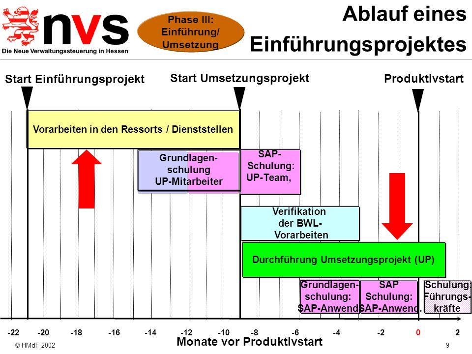 © HMdF 20029 Ablauf eines Einführungsprojektes Monate vor Produktivstart -18 0 -16 -14 -10-8-6-4 -2 -20 -12 2 -22 Verifikation der BWL- Vorarbeiten Du