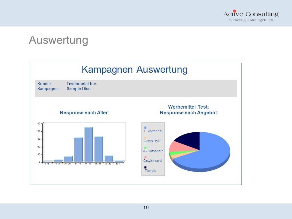 Auswertung Kunde: Testimonial Inc. Kampagne:Sample Disc Kampagnen Auswertung Response nach Alter: Werbemittel Test: Response nach Angebot 1 Testmonat