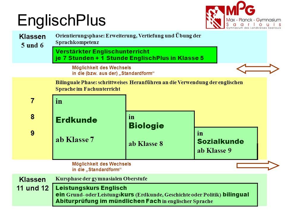 EnglischPlus Klassen 5 und 6 Orientierungsphase: Erweiterung, Vertiefung und Übung der Sprachkompetenz Verstärkter Englischunterricht je 7 Stunden + 1 Stunde EnglischPlus in Klasse 5 Möglichkeit des Wechsels in die (bzw.