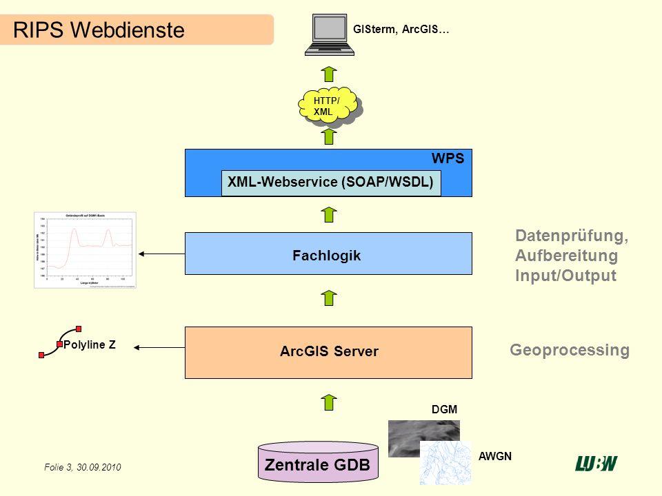 Folie 3, 30.09.2010 RIPS Webdienste WPS XML-Webservice (SOAP/WSDL) Zentrale GDB HTTP/ XML GISterm, ArcGIS… DGM AWGN ArcGIS Server Geoprocessing Datenp