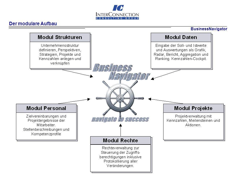 Der modulare Aufbau BusinessNavigator