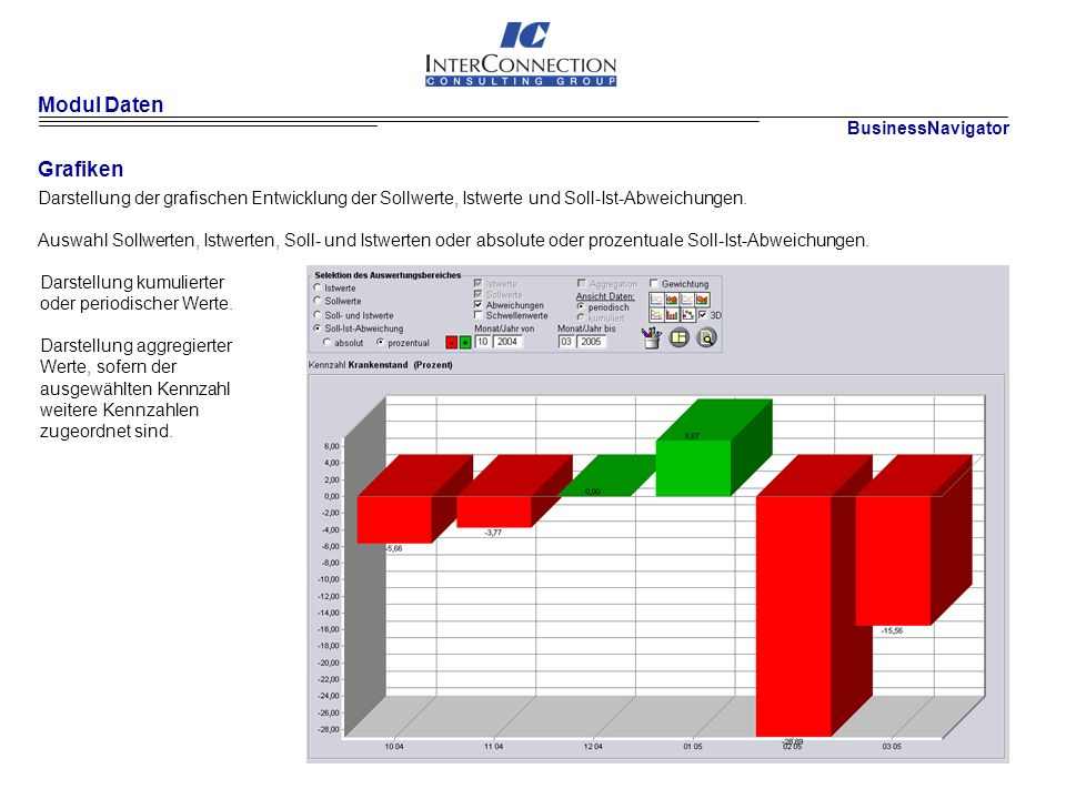 Modul Daten Grafiken Darstellung der grafischen Entwicklung der Sollwerte, Istwerte und Soll-Ist-Abweichungen.