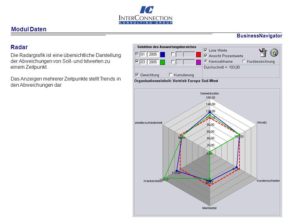 Modul Daten Radar Die Radargrafik ist eine übersichtliche Darstellung der Abweichungen von Soll- und Istwerten zu einem Zeitpunkt.