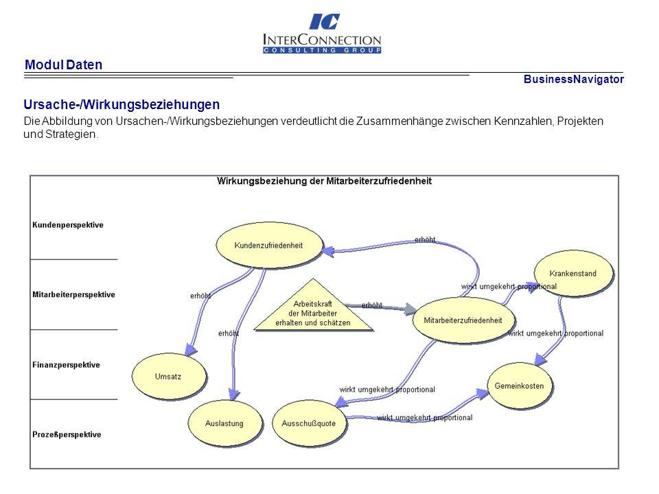 Modul Daten Ursache-/Wirkungsbeziehungen Die Abbildung von Ursachen-/Wirkungsbeziehungen verdeutlicht die Zusammenhänge zwischen Kennzahlen, Projekten und Strategien.