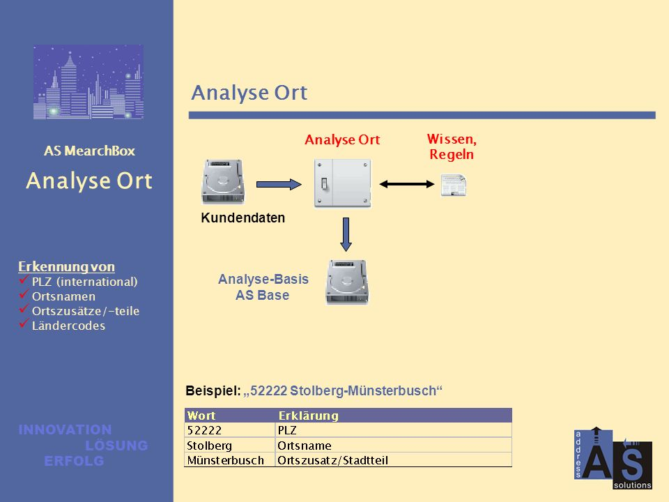 AS MearchBox Analyse Straße Analyse Straße Wissen, Regeln Analyse-Basis AS Base Kundendaten Beispiel: Albert Schweitzer Str. 21a Erkennung von Hauptwo