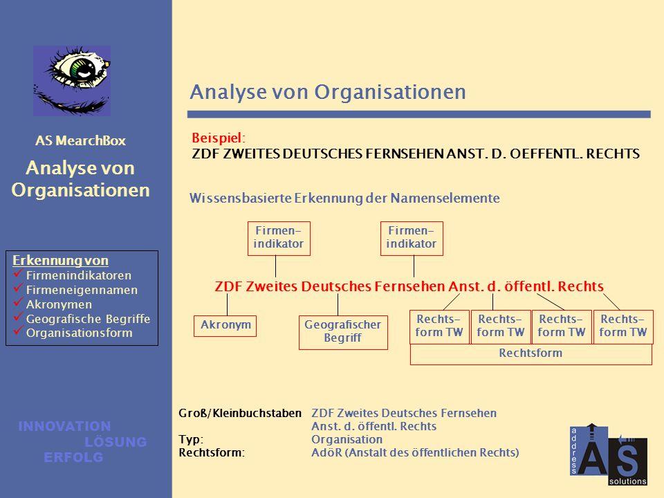 AS MearchBox Analyse von Privatpersonen Analyse/Interpretation von Privatpersonen Wissensbasierte Erkennung der Namenselemente: Erkennung von Vornamen