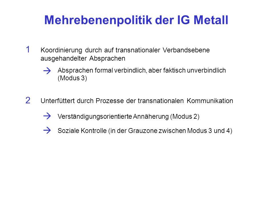 Mehrebenenpolitik der IG Metall Koordinierung durch auf transnationaler Verbandsebene ausgehandelter Absprachen 1 Absprachen formal verbindlich, aber