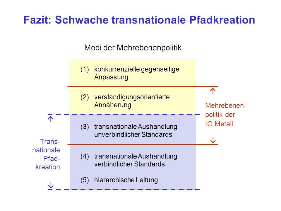 Modi der Mehrebenenpolitik (1)konkurrenzielle gegenseitige Anpassung (2)verständigungsorientierte Annäherung (3)transnationale Aushandlung unverbindli