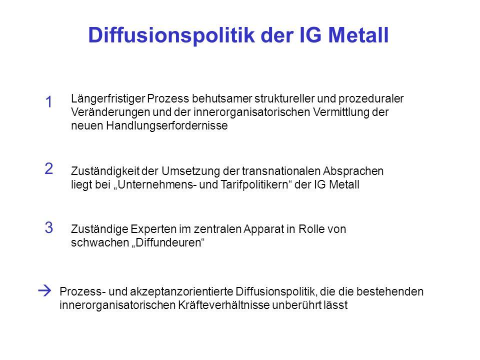 Diffusionspolitik der IG Metall Prozess- und akzeptanzorientierte Diffusionspolitik, die die bestehenden innerorganisatorischen Kräfteverhältnisse unb
