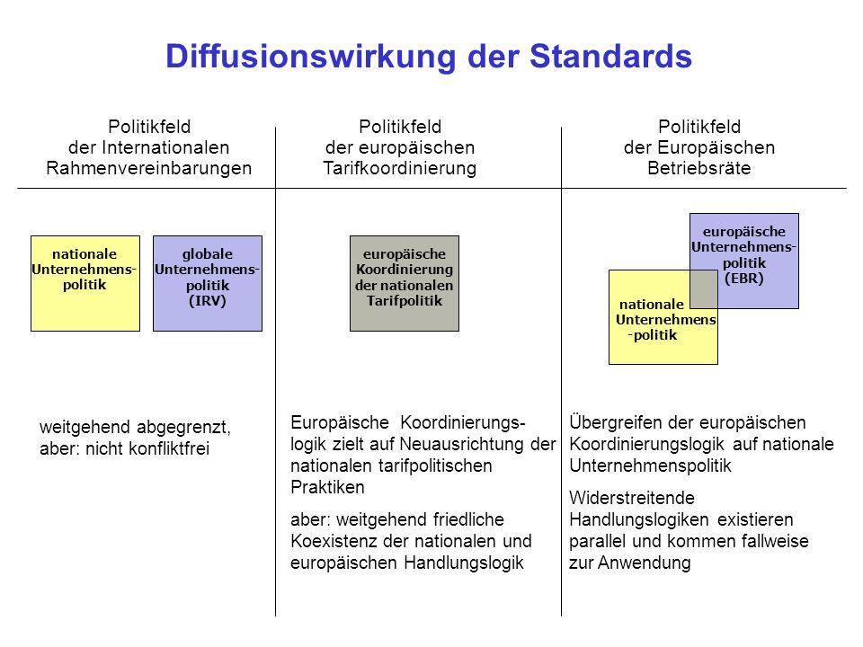 Diffusionswirkung der Standards Politikfeld der Internationalen Rahmenvereinbarungen Politikfeld der Europäischen Betriebsräte Politikfeld der europäi