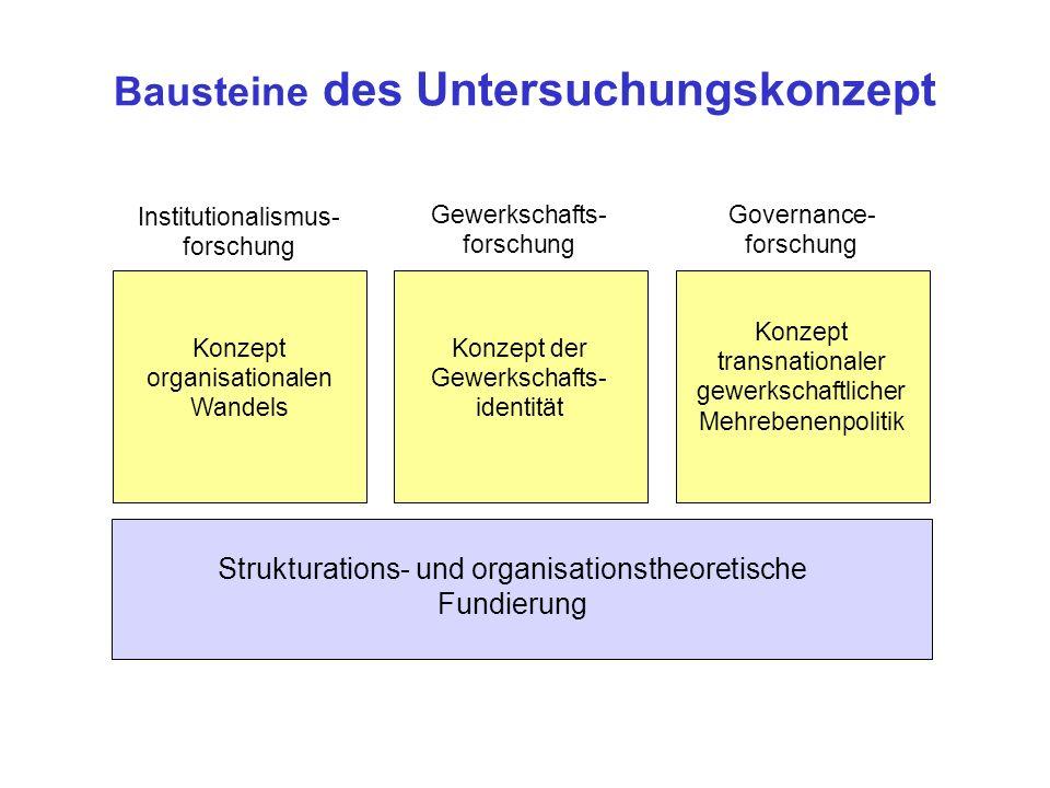 Bausteine des Untersuchungskonzept Strukturations- und organisationstheoretische Fundierung Gewerkschafts- forschung Governance- forschung Institution