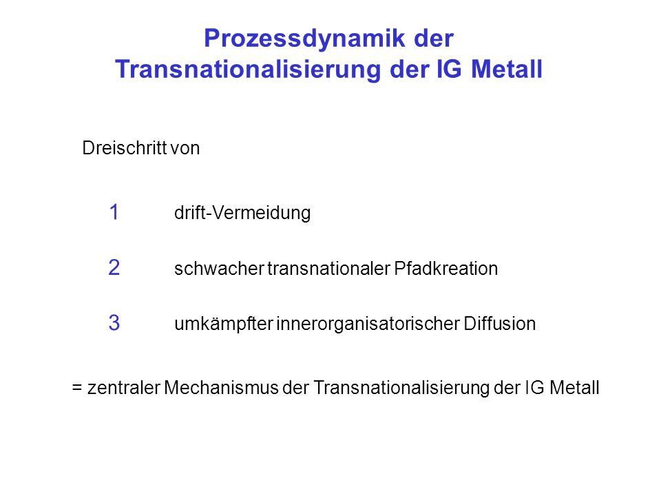 Prozessdynamik der Transnationalisierung der IG Metall 1 drift-Vermeidung Dreischritt von 2 schwacher transnationaler Pfadkreation 3 umkämpfter innero