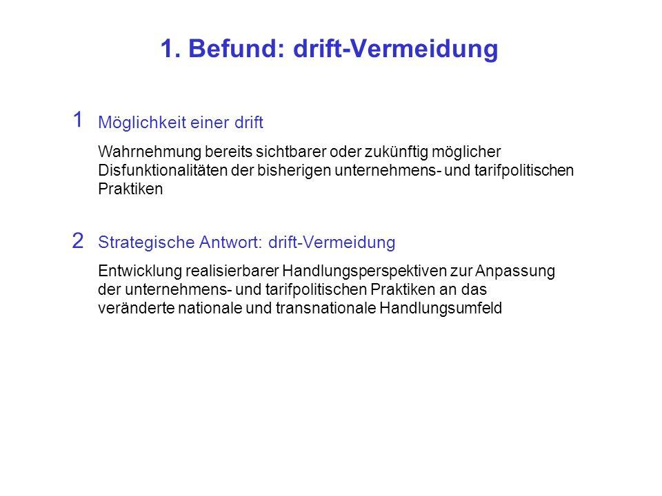 1. Befund: drift-Vermeidung Strategische Antwort: drift-Vermeidung 2 Entwicklung realisierbarer Handlungsperspektiven zur Anpassung der unternehmens-