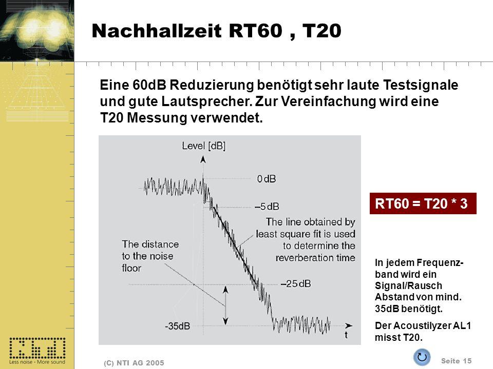 Seite 15 (C) NTI AG 2005 Nachhallzeit RT60, T20 Eine 60dB Reduzierung benötigt sehr laute Testsignale und gute Lautsprecher. Zur Vereinfachung wird ei
