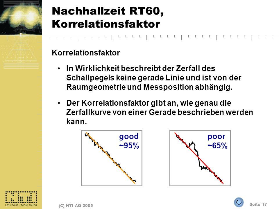 Seite 17 (C) NTI AG 2005 Nachhallzeit RT60, Korrelationsfaktor Korrelationsfaktor In Wirklichkeit beschreibt der Zerfall des Schallpegels keine gerade Linie und ist von der Raumgeometrie und Messposition abhängig.