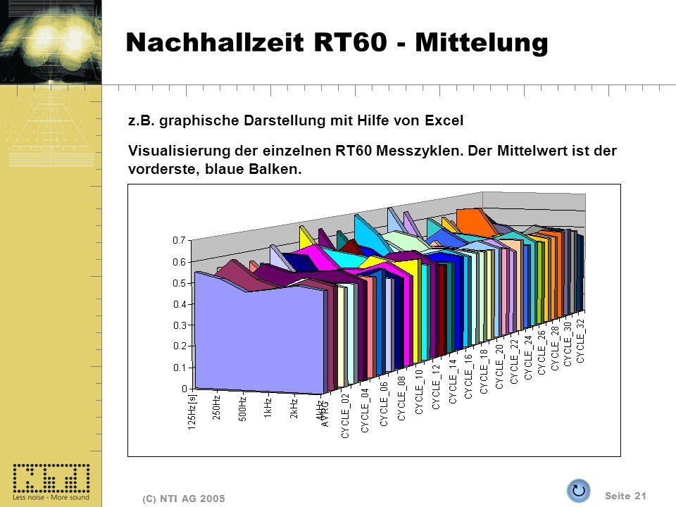 Seite 21 (C) NTI AG 2005 Nachhallzeit RT60 - Mittelung z.B. graphische Darstellung mit Hilfe von Excel Visualisierung der einzelnen RT60 Messzyklen. D