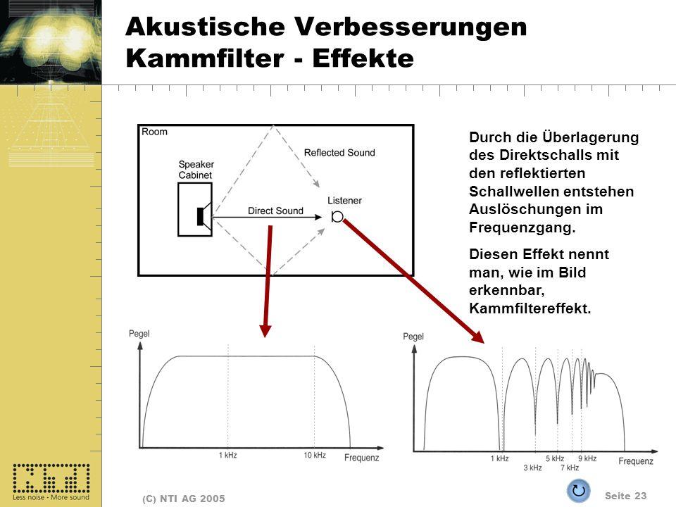 Seite 23 (C) NTI AG 2005 Akustische Verbesserungen Kammfilter - Effekte Durch die Überlagerung des Direktschalls mit den reflektierten Schallwellen entstehen Auslöschungen im Frequenzgang.