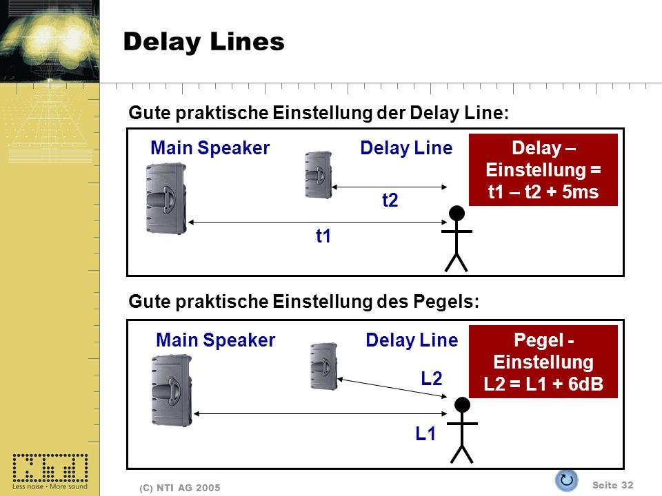 Seite 32 (C) NTI AG 2005 Delay Lines Gute praktische Einstellung des Pegels: Main SpeakerDelay Line L1 L2 Pegel - Einstellung L2 = L1 + 6dB Gute praktische Einstellung der Delay Line: Main SpeakerDelay Line t1 t2 Delay – Einstellung = t1 – t2 + 5ms