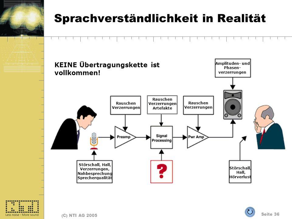 Seite 36 (C) NTI AG 2005 Sprachverständlichkeit in Realität Rauschen Verzerrungen Rauschen Verzerrungen Amplituden- und Phasen- verzerrungen Störschal