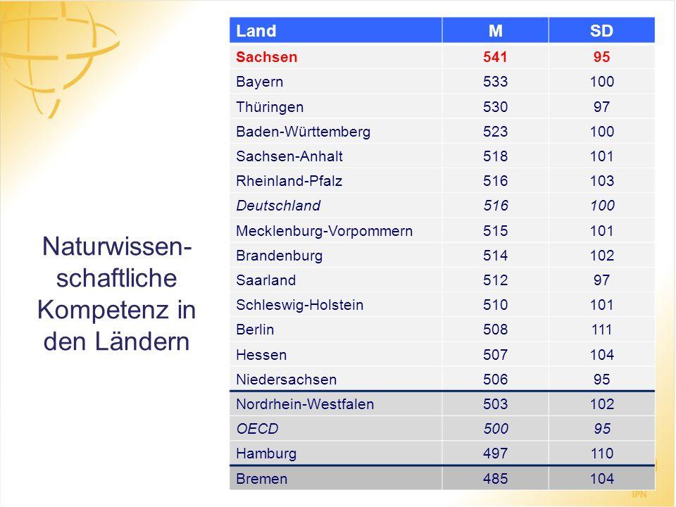 Naturwissen- schaftliche Kompetenz in den Ländern LandMSD Sachsen54195 Bayern533100 Thüringen53097 Baden-Württemberg523100 Sachsen-Anhalt518101 Rheinl