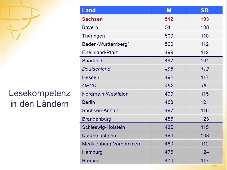 Lesekompetenz in den Ländern LandMSD Sachsen512103 Bayern511108 Thüringen500110 Baden-Württemberg*500112 Rheinland-Pfalz499112 Saarland497104 Deutschl