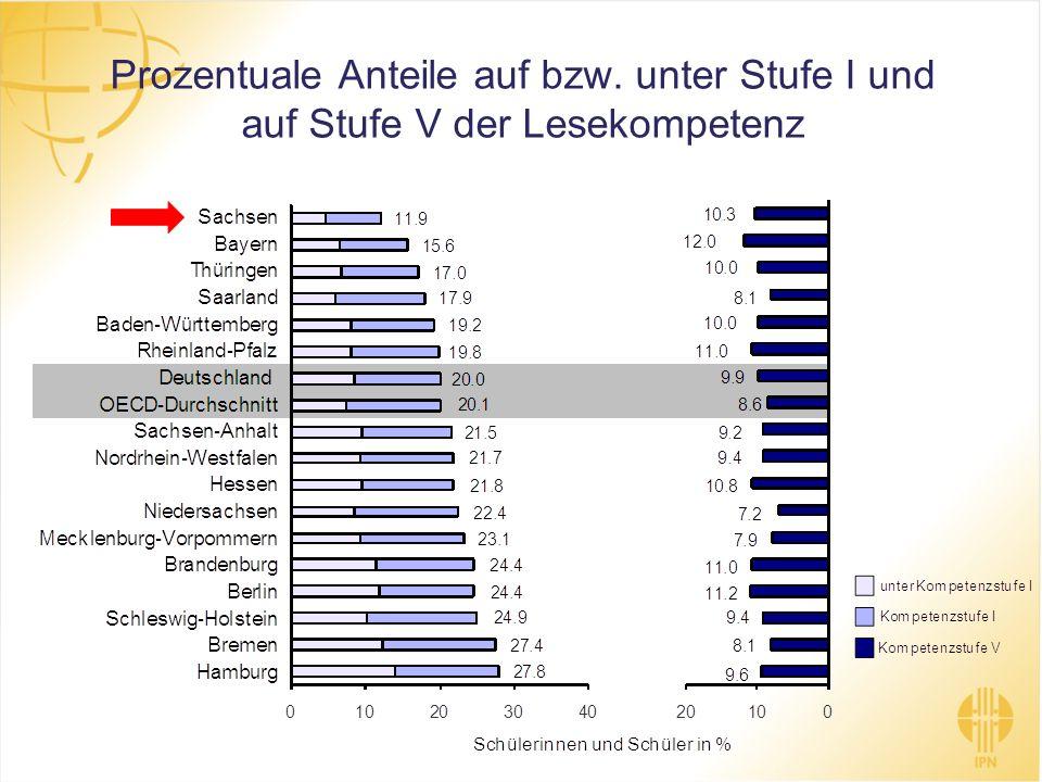 Prozentuale Anteile auf bzw. unter Stufe I und auf Stufe V der Lesekompetenz