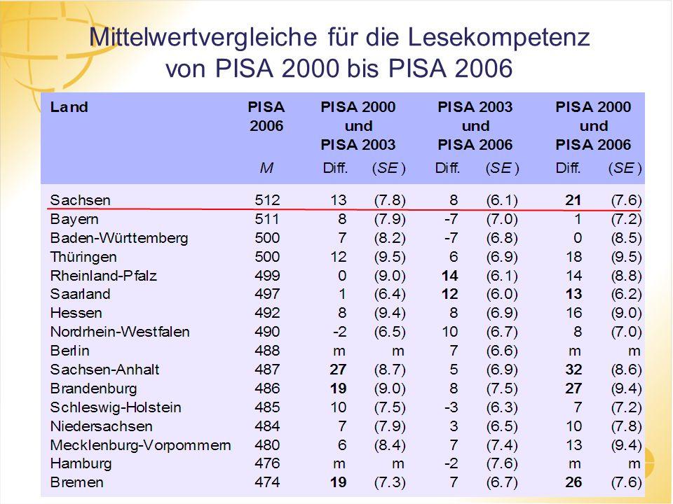 Mittelwertvergleiche für die Lesekompetenz von PISA 2000 bis PISA 2006