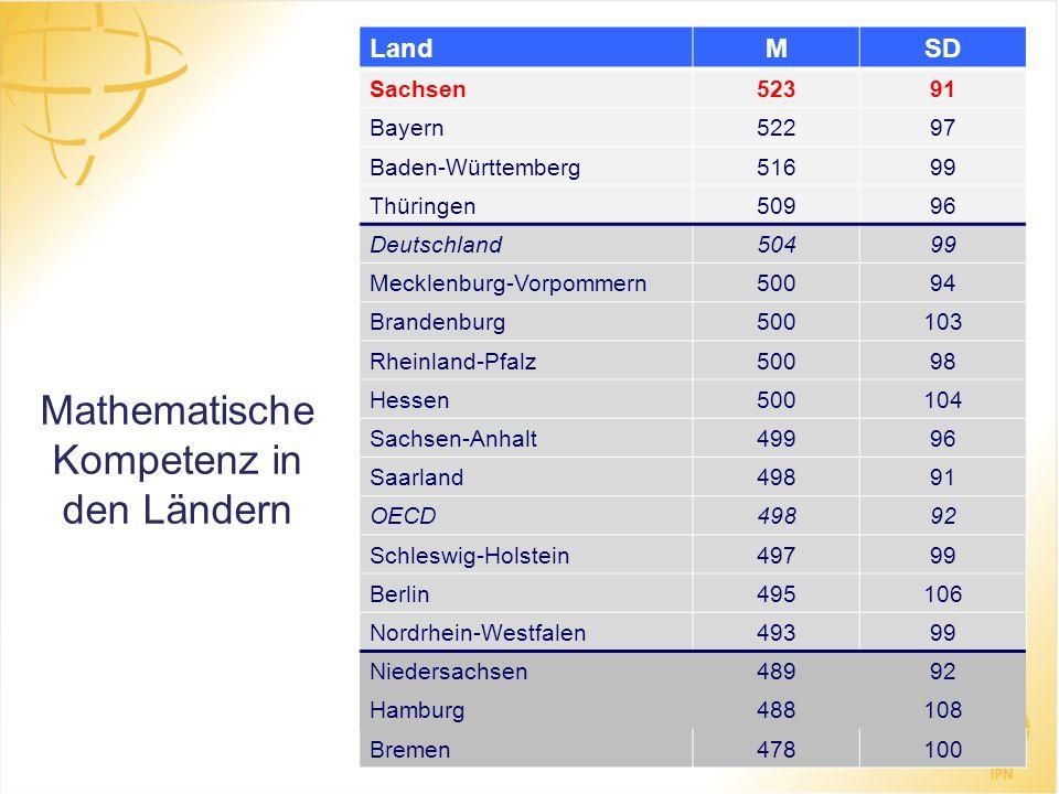 Mathematische Kompetenz in den Ländern LandMSD Sachsen52391 Bayern52297 Baden-Württemberg51699 Thüringen50996 Deutschland50499 Mecklenburg-Vorpommern5