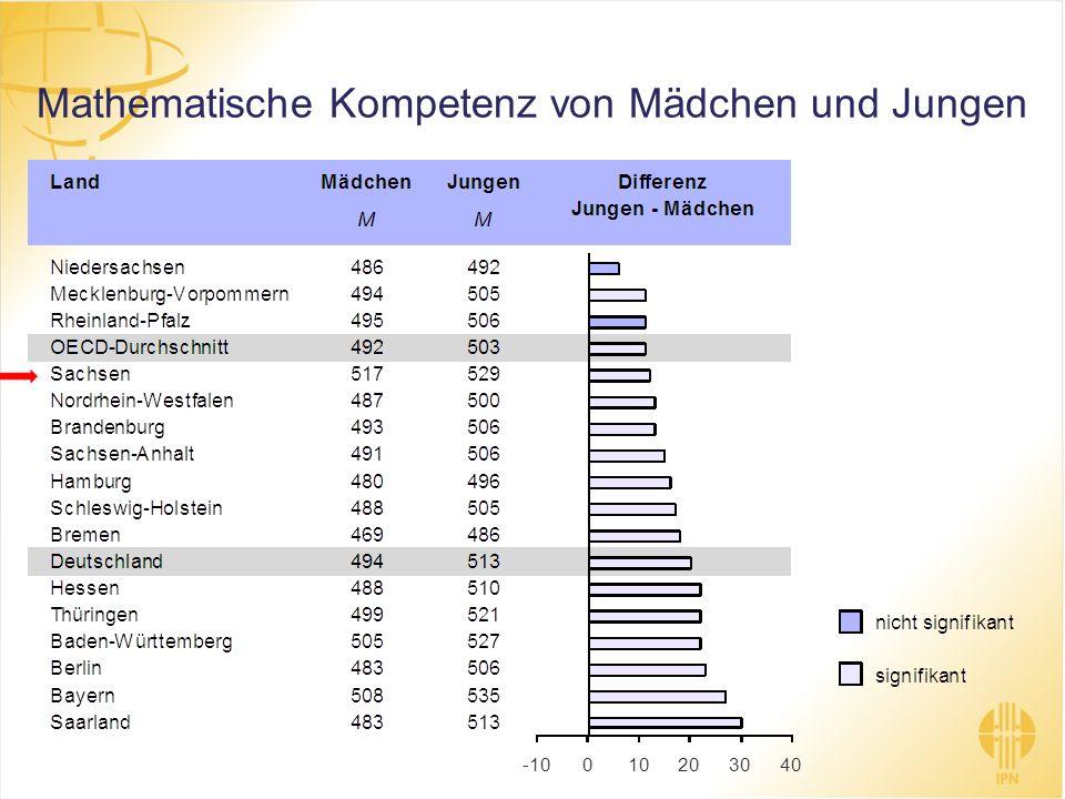 Mathematische Kompetenz von Mädchen und Jungen