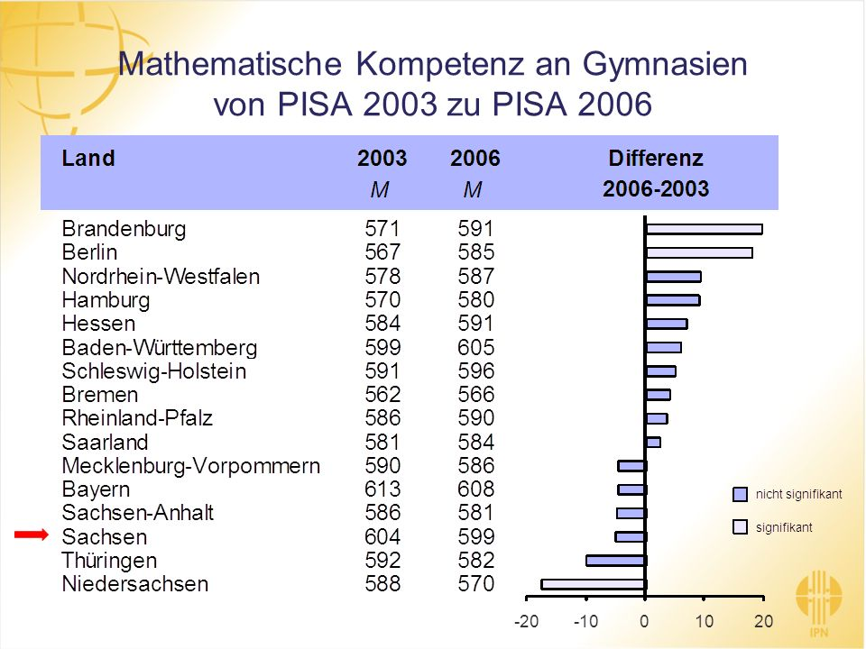 Mathematische Kompetenz an Gymnasien von PISA 2003 zu PISA 2006
