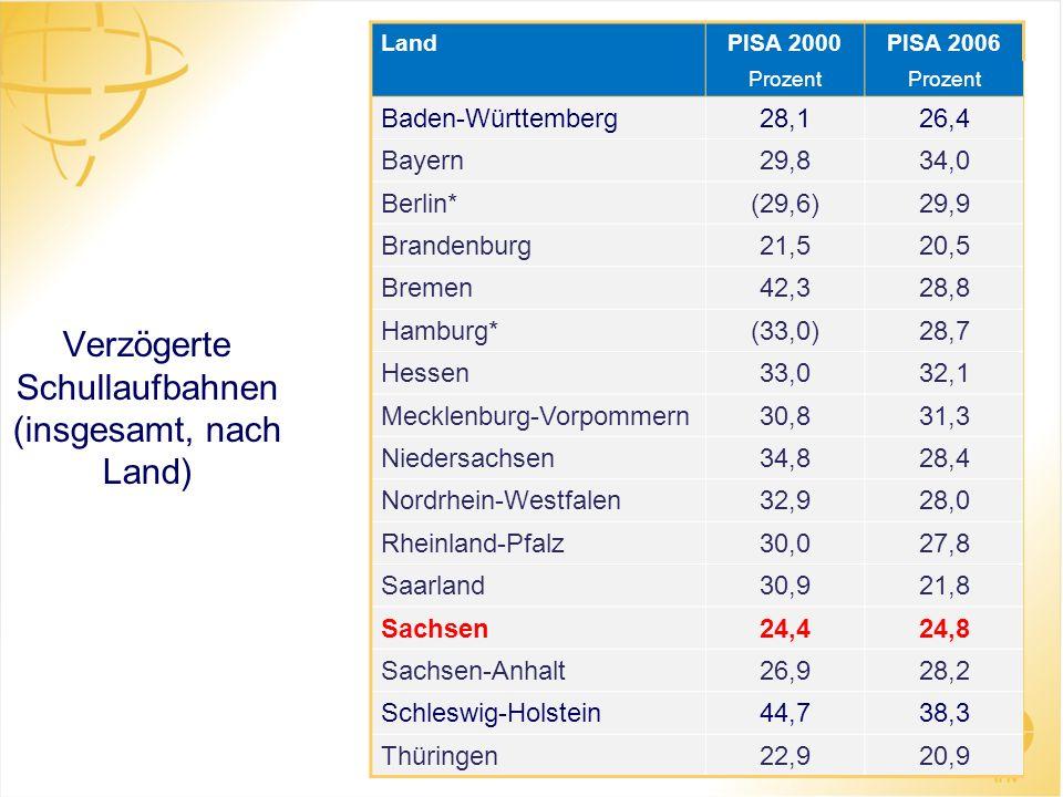 Verzögerte Schullaufbahnen (insgesamt, nach Land) LandPISA 2000PISA 2006 Prozent Baden-Württemberg28,126,4 Bayern29,834,0 Berlin*(29,6)29,9 Brandenbur