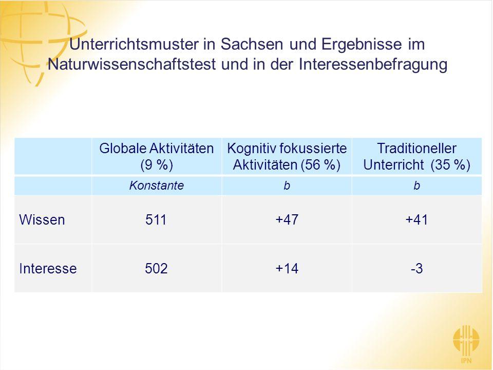 Unterrichtsmuster in Sachsen und Ergebnisse im Naturwissenschaftstest und in der Interessenbefragung Globale Aktivitäten (9 %) Kognitiv fokussierte Ak