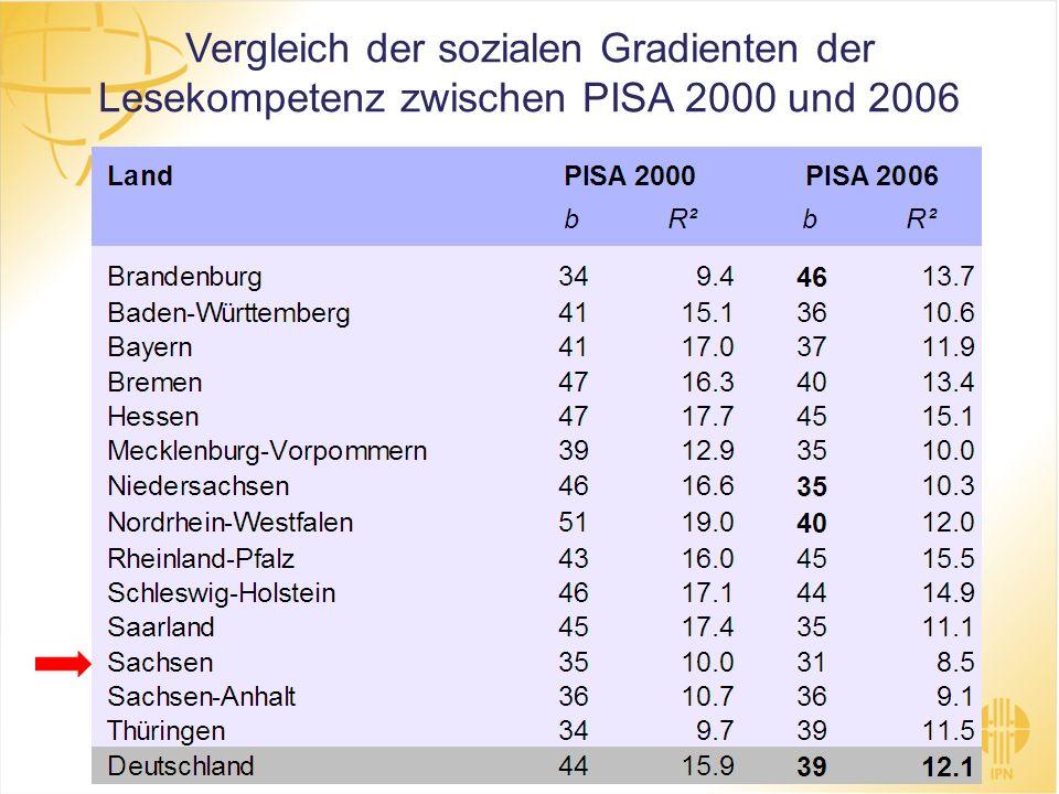 Vergleich der sozialen Gradienten der Lesekompetenz zwischen PISA 2000 und 2006