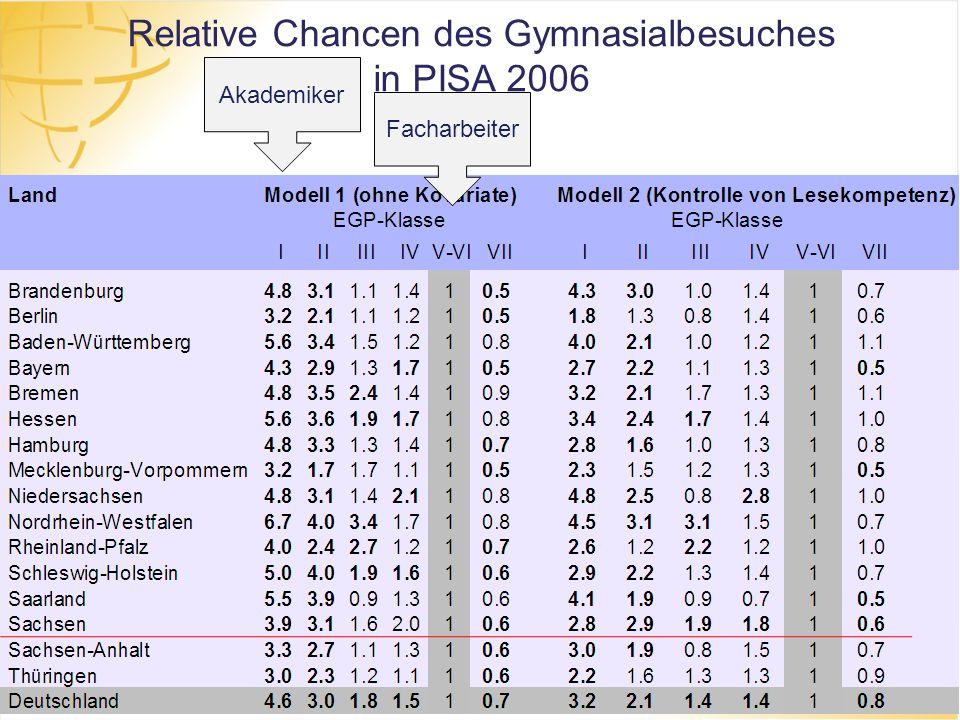 Relative Chancen des Gymnasialbesuches in PISA 2006 Akademiker Facharbeiter