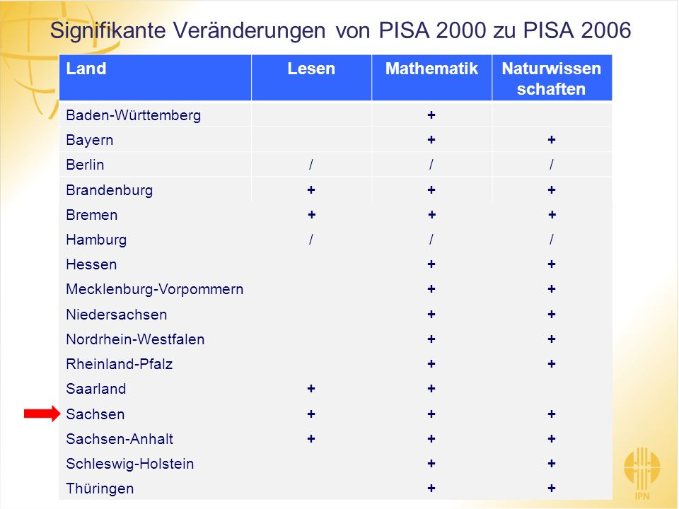 LandLesenMathematikNaturwissen schaften Baden-Württemberg+ Bayern++ Berlin/// Brandenburg+++ Bremen+++ Hamburg/// Hessen++ Mecklenburg-Vorpommern++ Ni