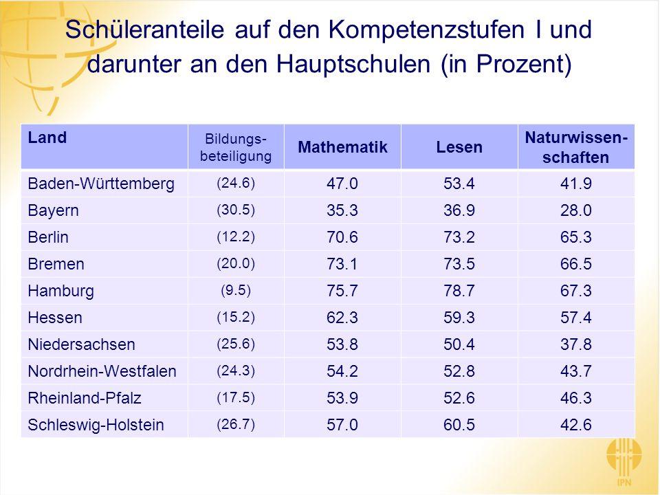 Schüleranteile auf den Kompetenzstufen I und darunter an den Hauptschulen (in Prozent) Land Bildungs- beteiligung MathematikLesen Naturwissen- schafte
