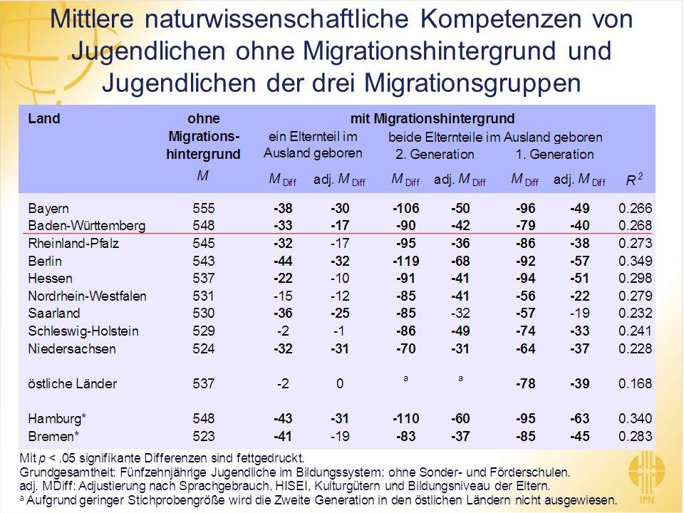 Mittlere naturwissenschaftliche Kompetenzen von Jugendlichen ohne Migrationshintergrund und Jugendlichen der drei Migrationsgruppen